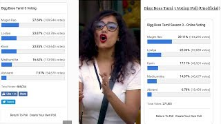 NavarasaPattarai - Bigg Boss 3 Tamil Voting Status | 28th
