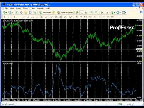 Average True Range — MetaTrader Terminal
