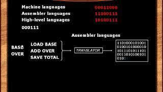 002 Машинные языки, языки Ассемблера и языки высокого уровня фото