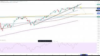 Wall Street – Techindex gibt weiter Vollgas!