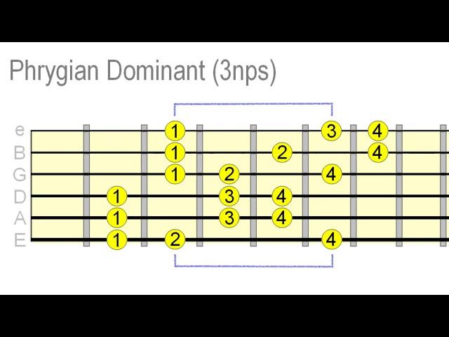 Video Pronunciation of Phrygian in English