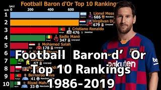 football Ballon d'or Top10 Rankings 1986-2019