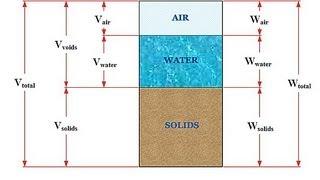 Soil Mechanics 101 - Phase Relations