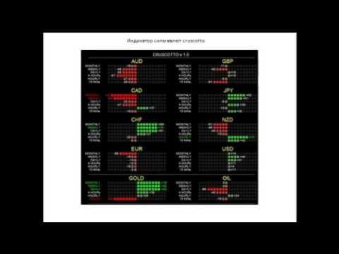 Бинарные опционы рублевый счет минимальный депозит