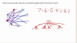 Number of circuits in a complete graph