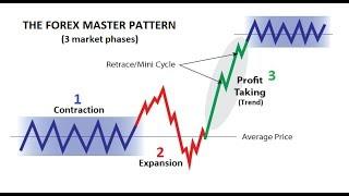 95% Winning Forex Trading Formula - Beat The Market Maker📈