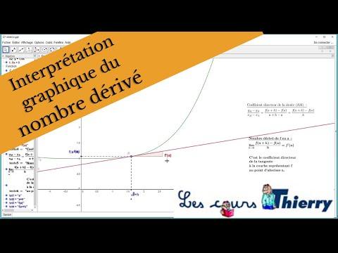 Interprétation graphique du nombre dérivé