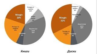 Увеличение маржинальной прибыли в малом бизнесе