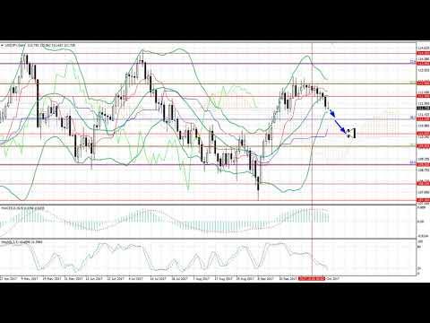 16-20.10.2017: التحليل الاسبوعى لازواج العملات الرئيسيه والذهب