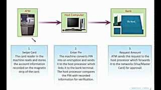 How does an ATM work ?