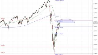 Wall Street – S&P 500 bald am Limit!