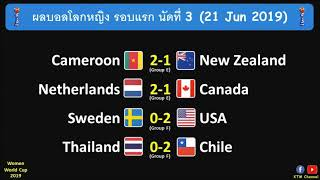 ผลบอลโลกหญิง รอบแรก นัดที่3 : ไทยต้านไม่ไหว พ่ายชิลี   สหรัฐลอยลำ   แคเมอรูนเข้ารอบ (21 Jun 2019)