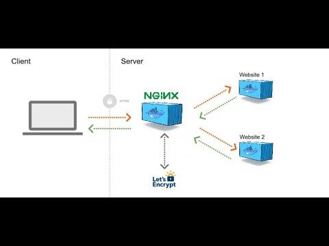 NGINX-Proxy-Automation