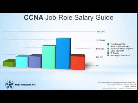 What is CCNA Certification - YouTube