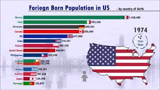 Foreign Born in the US   YouTube shorts