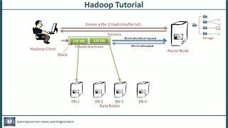 Hadoop Tutorial - Architecture