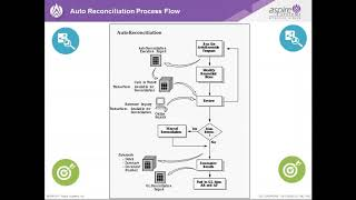 Automate Bank Reconciliation with Powerful Fusion Application