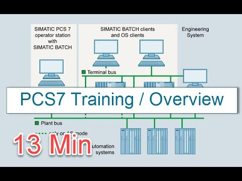 PCS7 Training Overview (PCS 7 Overview In 13 Minutes) - YouTube