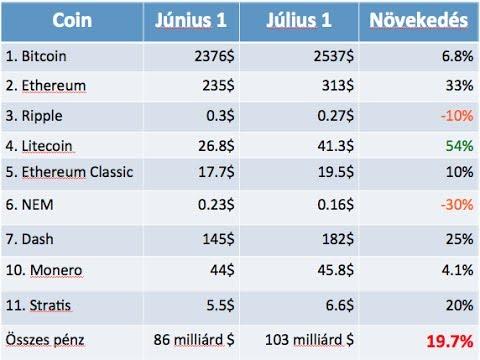 Bitcoin stock diagram