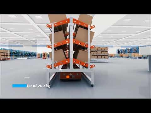 Future intelligent logistics  solution