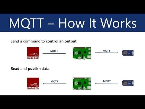 MQTT Protocol tutorial - LIVE DEMO using Mosquitto and CloudMQTT