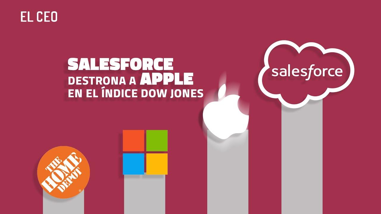Salesforce, la acción que más sube del #DJIA en 2020