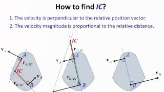 Dynamics Lecture 26: Instantaneous Center Of Zero Velocity