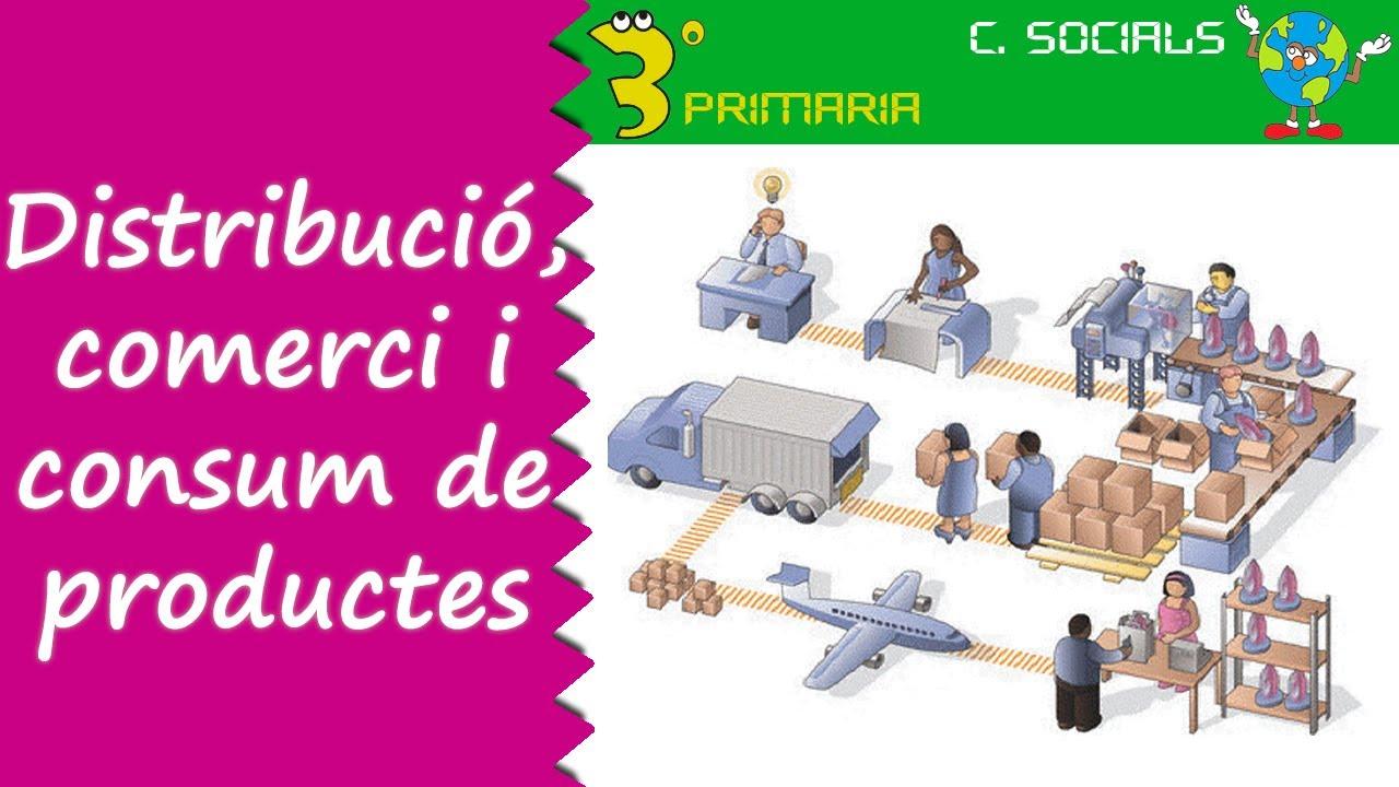 Ciències Socials. 3r Primària. Tema 4. Distribució, comercialització i consum de productes