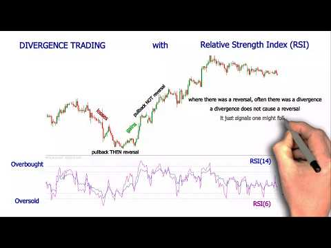 What Is Relative Strength Index and RSI Indicator