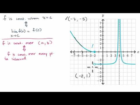 Continuity over an interval (video) | Khan Academy