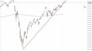 S&P 500 – Achten Sie auf dieses Gap!