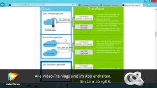 SharePoint 2013 für Entwickler - App-Modell