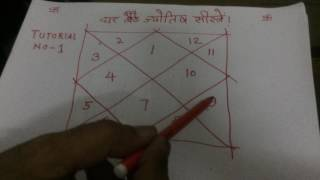 Tutorial 1: How to learn Astrology in Hindi in 7 days free | How to learn kundli reading- Numerology