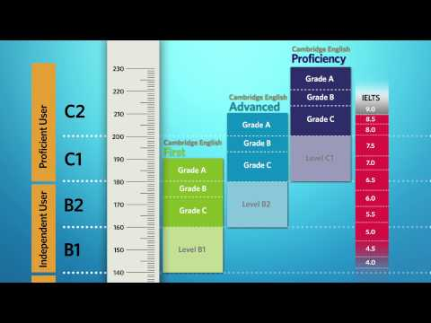 Qualifications ibt pbt toefl ielts all related english - Ielts to toefl conversion table ...