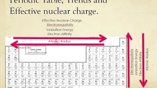 Calculation of effective nuclear charge periodic table history trend introduction and effective nuclear charge urtaz Image collections