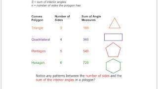 Interior Angles of a Polygon