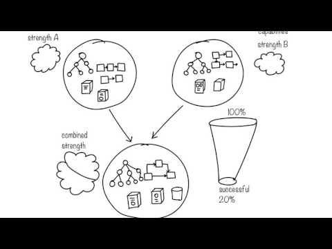 Mergers, Acquisition & Failures
