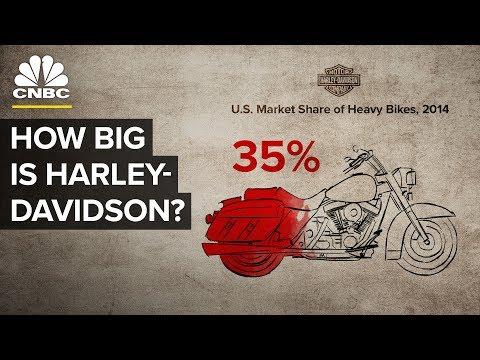 mp4 Target Market Harley Davidson, download Target Market Harley Davidson video klip Target Market Harley Davidson