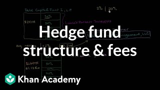Hedge fund structure and fees | Finance & Capital Markets | Khan Academy