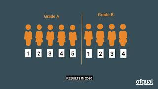 Calculating grades in GCSE, AS and A levels summer 2020