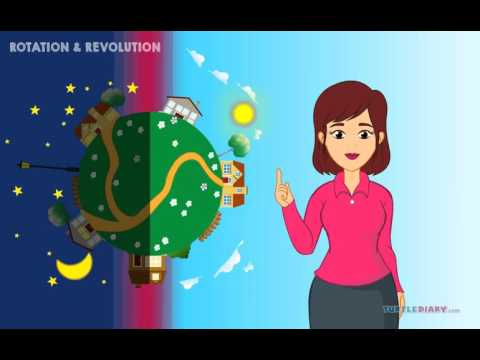 Science Video for Kids: Earth's Revolution & Rotation