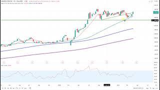 Wall Street – Amazon erreicht Kursziel
