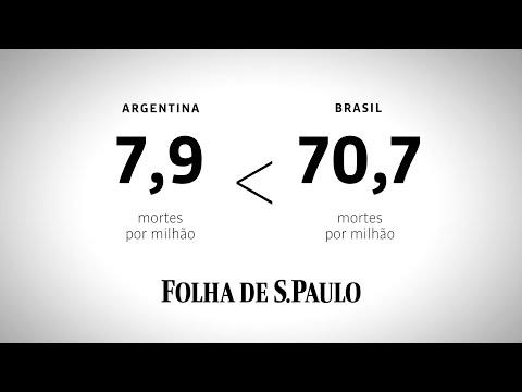 Bolsonaro pediu para comparar as mortes de Brasil e Argentina. O resultado é péssimo para ele