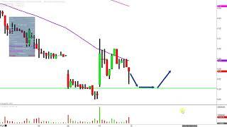 Titan Pharmaceuticals, Inc. - TTNP Stock Chart Technical Analysis for 12-07-18