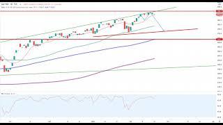 Wall Street – Noch ist keine Entscheidung gefallen…