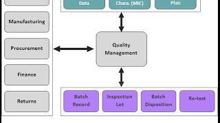 SAP QM Transaction Codes- Quality Management Module Tcodes