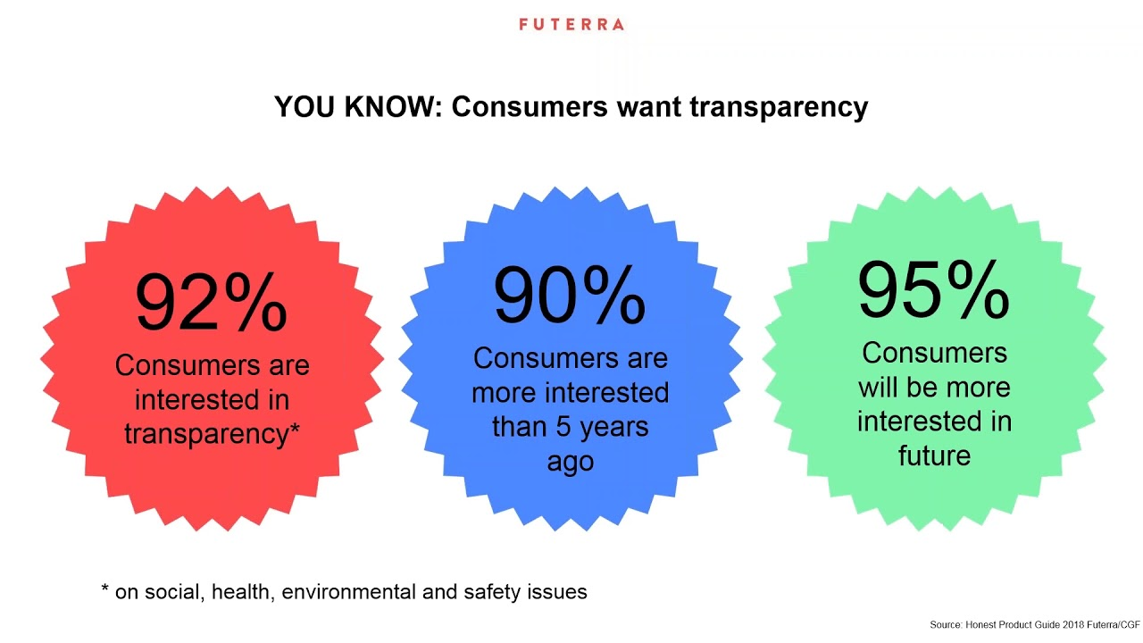 CGF & Futerra: The Honest Product Webinar