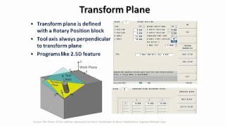 Transform Plane