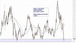 Dax30 – Anpassung Lufthansa Trading-Idee!