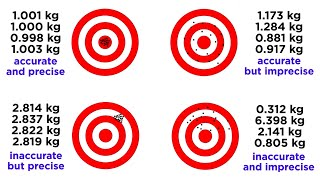 Accuracy and Precision for Data Collection